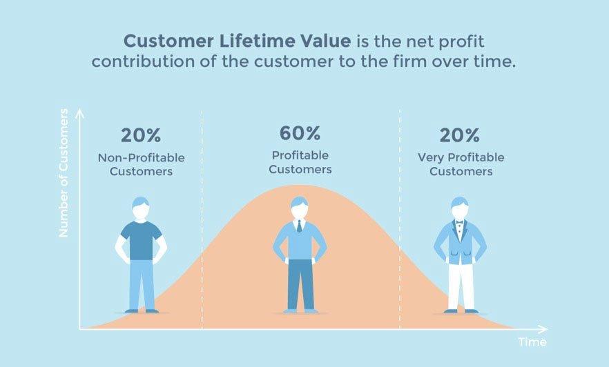 Boost Client Lifetime